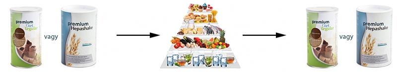 Premium Diet Regular étkezés